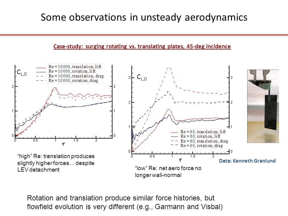 C L,D Some observations in unsteady aerodynamics Case-study: surging rotating vs.