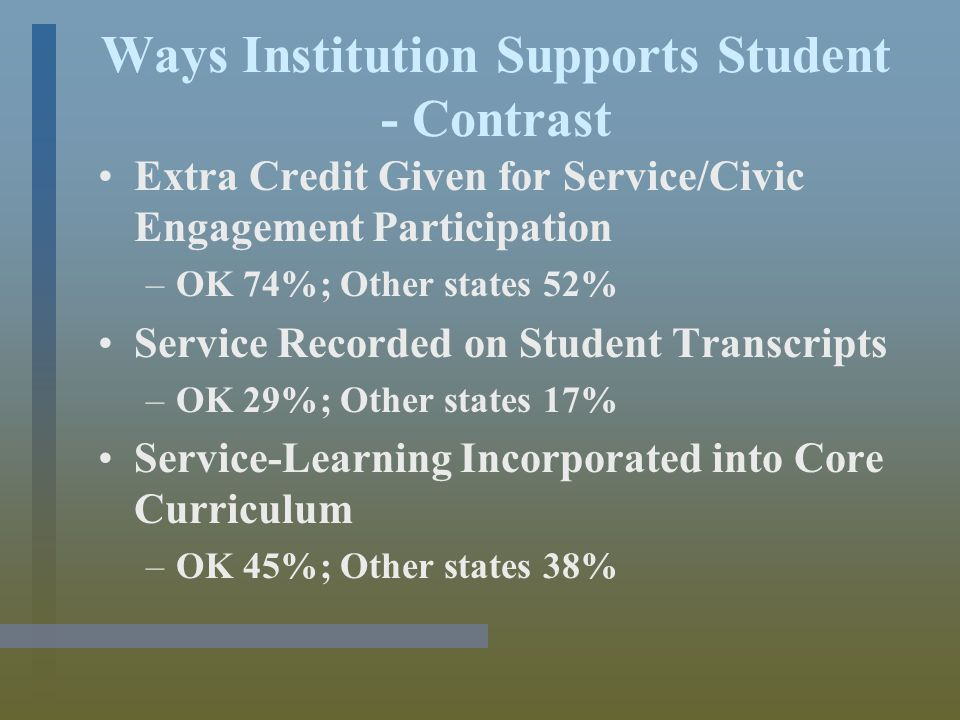 Ways Institution Supports Student - Contrast Extra Credit Given for Service/Civic Engagement Participation –OK 74%; Other states 52% Service Recorded on Student Transcripts –OK 29%; Other states 17% Service-Learning Incorporated into Core Curriculum –OK 45%; Other states 38%
