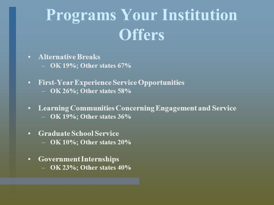 Programs Your Institution Offers Alternative Breaks –OK 19%; Other states 67% First-Year Experience Service Opportunities –OK 26%; Other states 58% Learning Communities Concerning Engagement and Service –OK 19%; Other states 36% Graduate School Service –OK 10%; Other states 20% Government Internships –OK 23%; Other states 40%