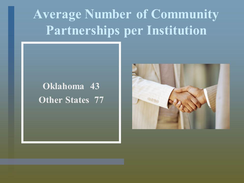 Average Number of Community Partnerships per Institution Oklahoma 43 Other States 77