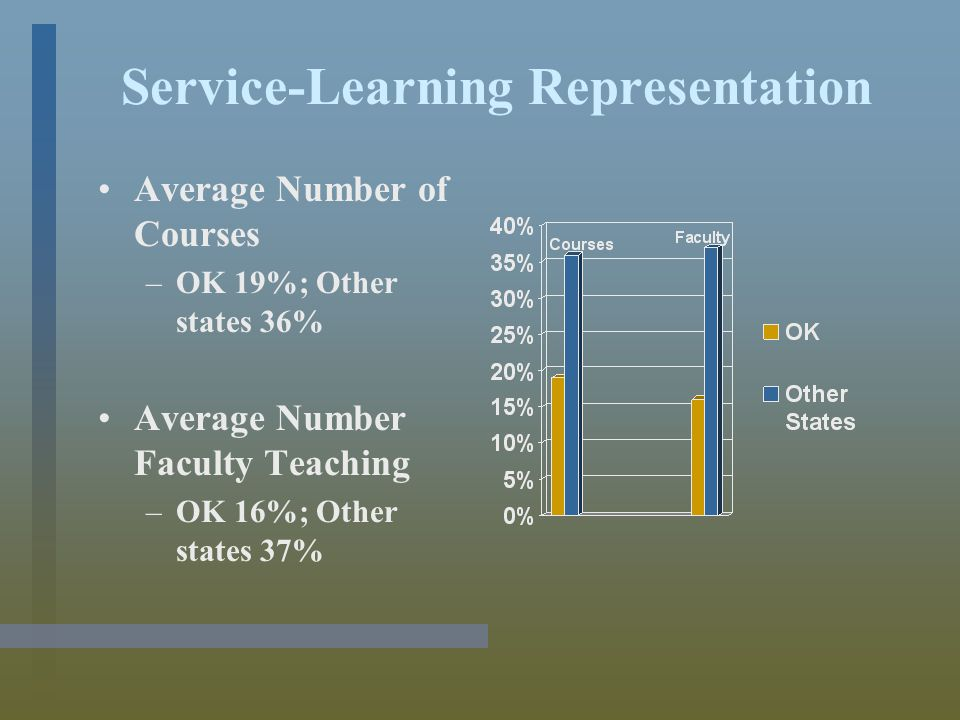 Institutional President's Involvement Participates in Campus Events: –OK 77%; Other states 94% Solicits Foundation or Other Support: –OK 29%; Other states 44% Speaks/Writes on Service/Civic Engagement (e.g.
