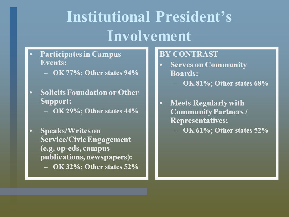 Student Involvement (Role for VISTAS / Work Study) Assist in Staffing the Community Service/Service-Learning/Civic Engagement Office –OK 42%; Other states 68% Play a Lead Role in the Direction of the Office –OK 10%; Other states 42% Act as Co-Instructors –OK 6%; Other states 21%