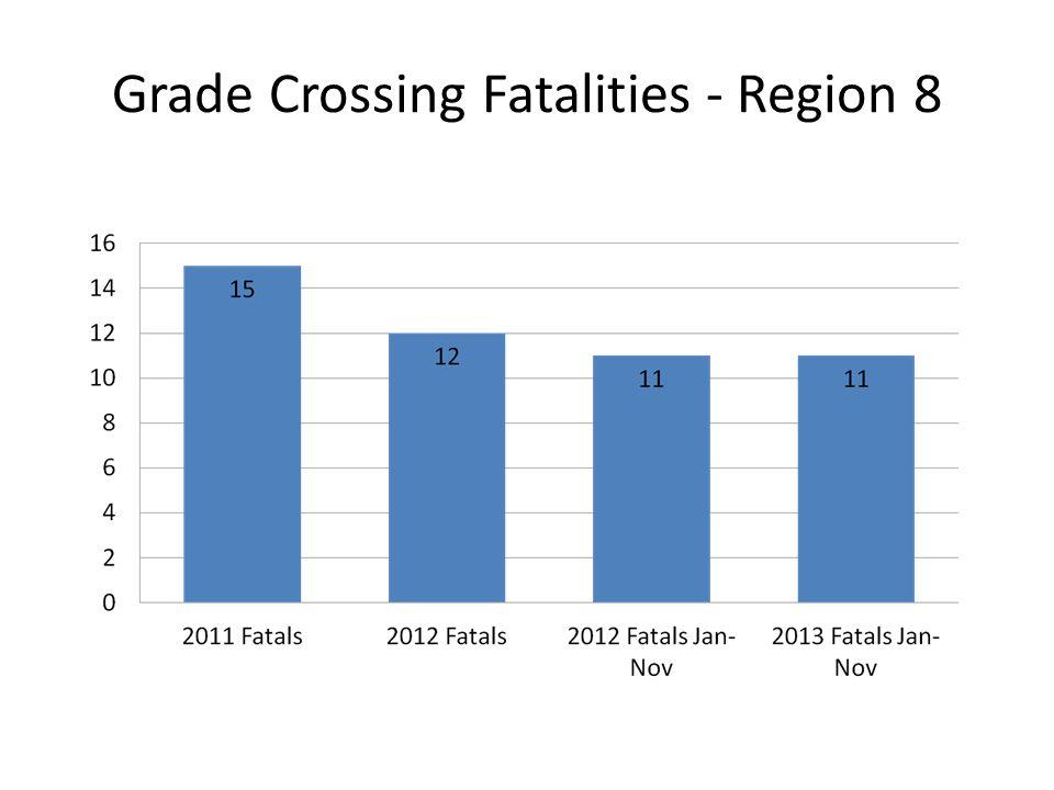 Grade Crossing Fatalities - Region 8