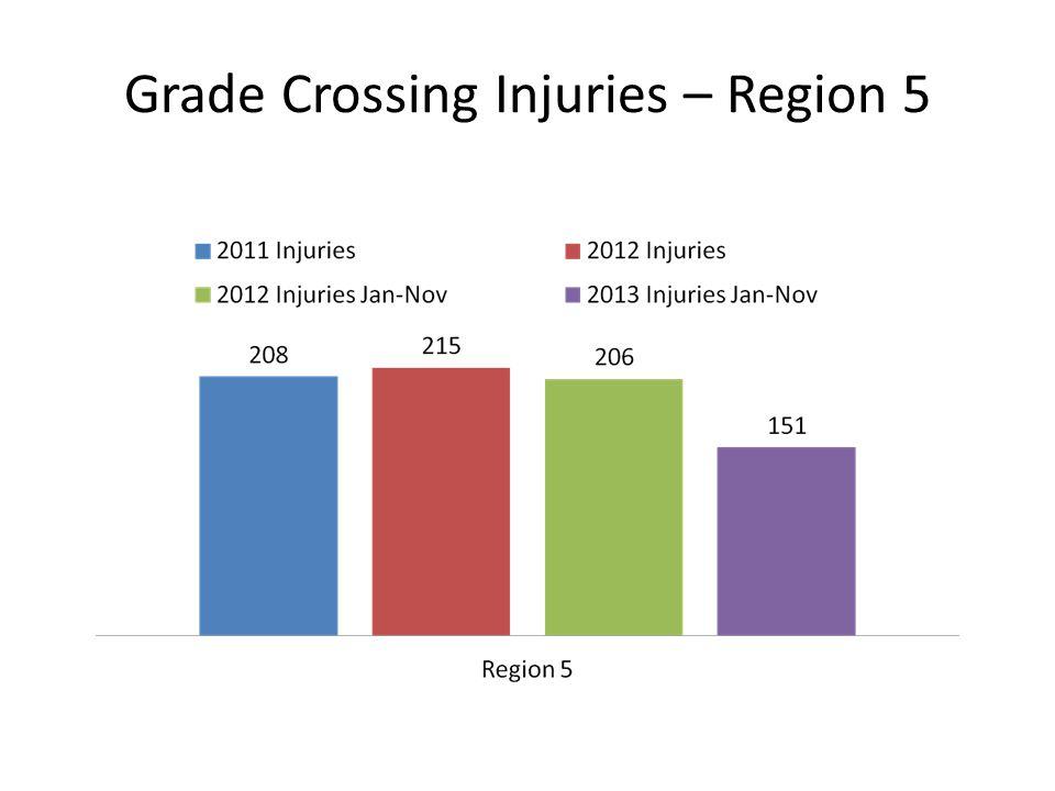 Grade Crossing Injuries – Region 5