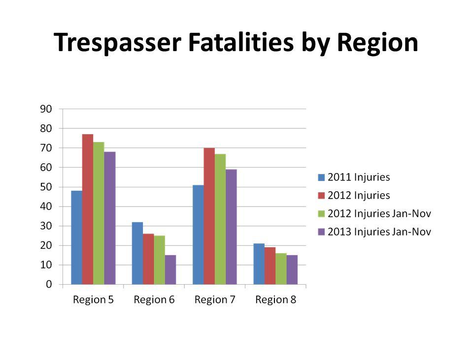 Trespasser Fatalities by Region