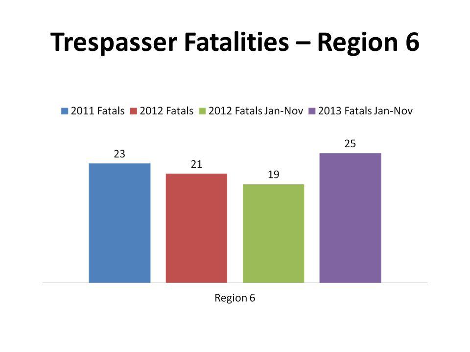 Trespasser Fatalities – Region 6