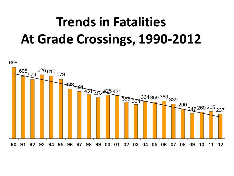 Trends in Fatalities At Grade Crossings, 1990-2012