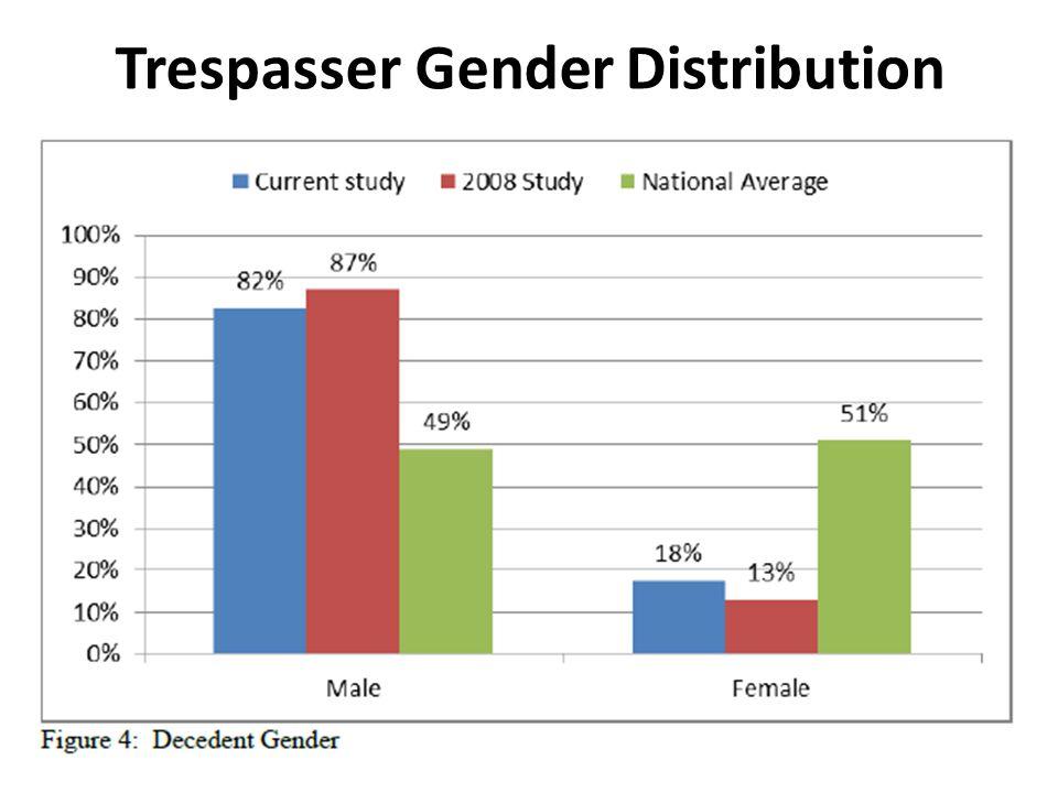 Trespasser Gender Distribution