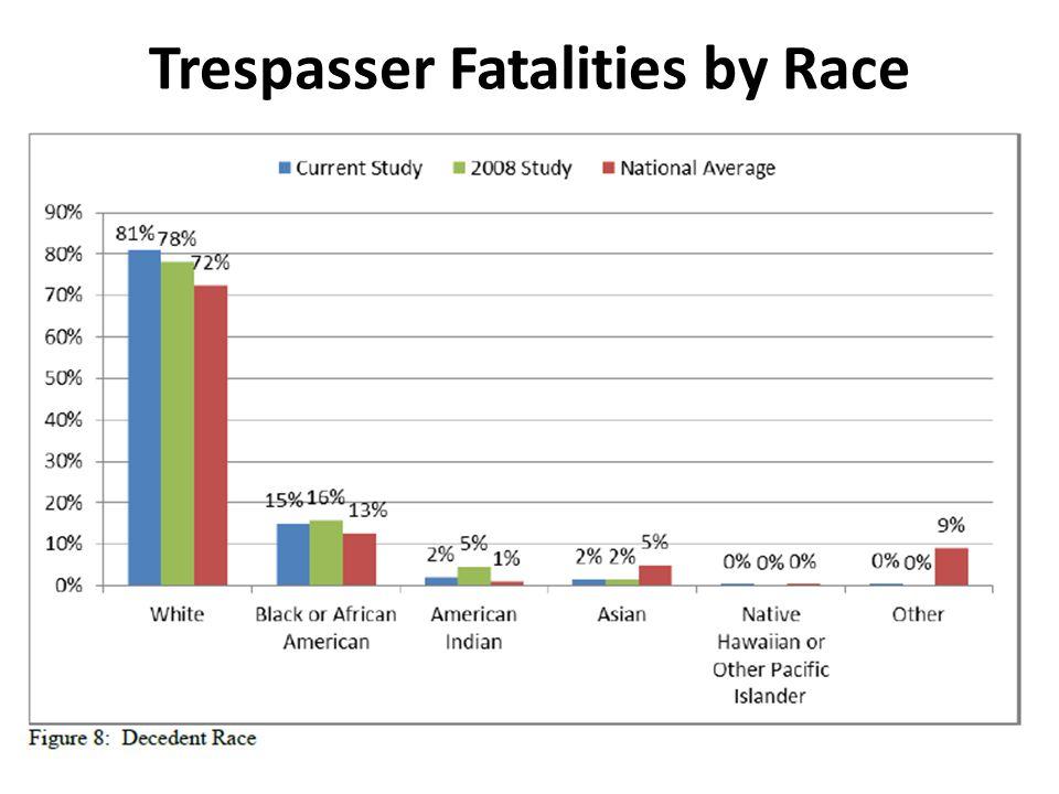 Trespasser Fatalities by Race