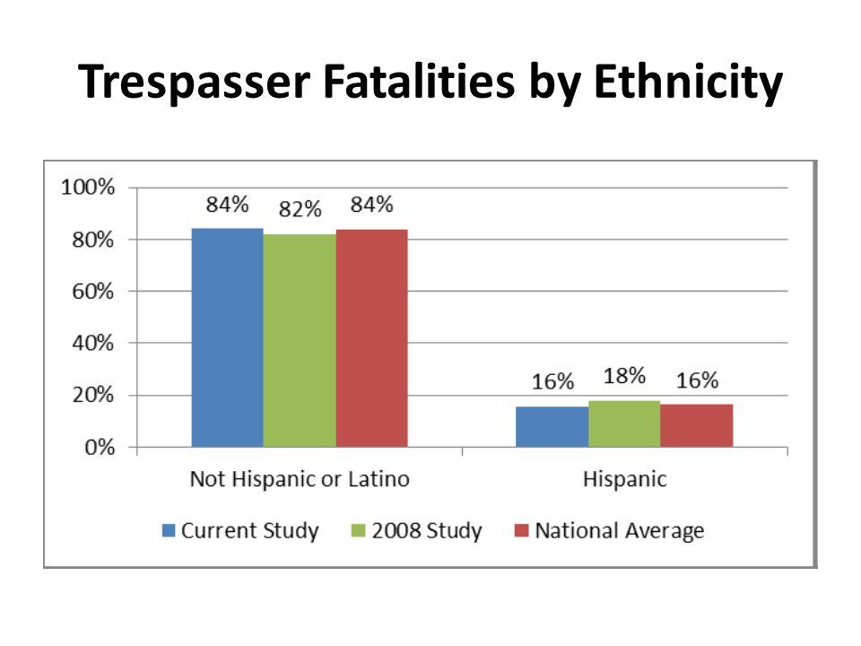 Trespasser Fatalities by Ethnicity