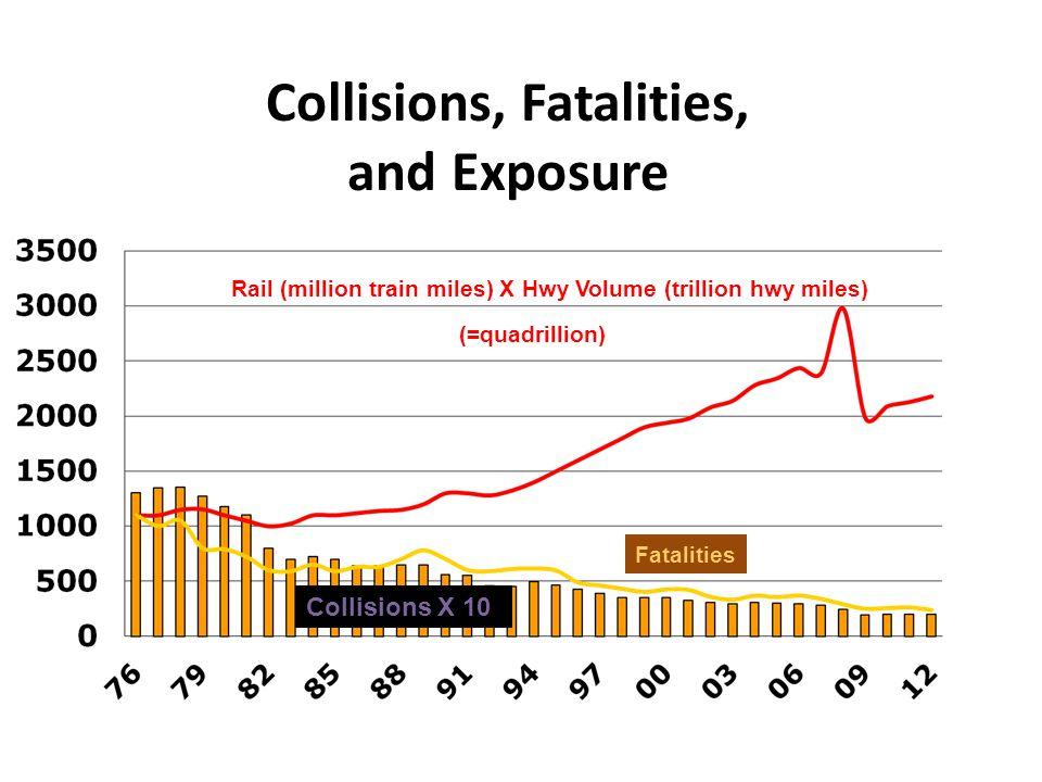 Rail (million train miles) X Hwy Volume (trillion hwy miles) Collisions X 10 Fatalities (=quadrillion) Collisions, Fatalities, and Exposure