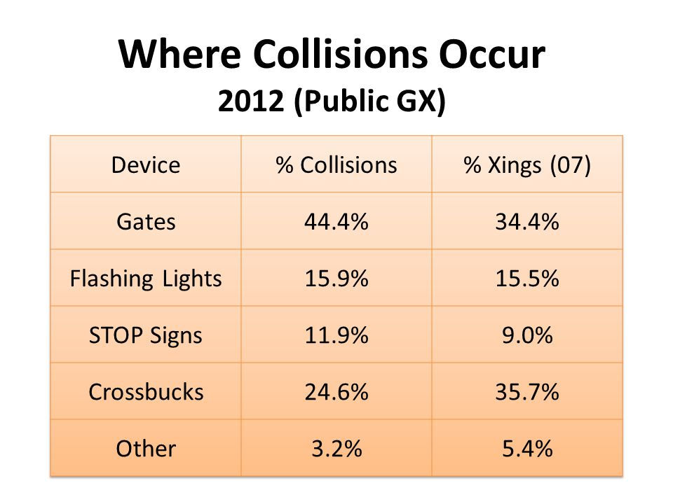 Where Collisions Occur 2012 (Public GX)