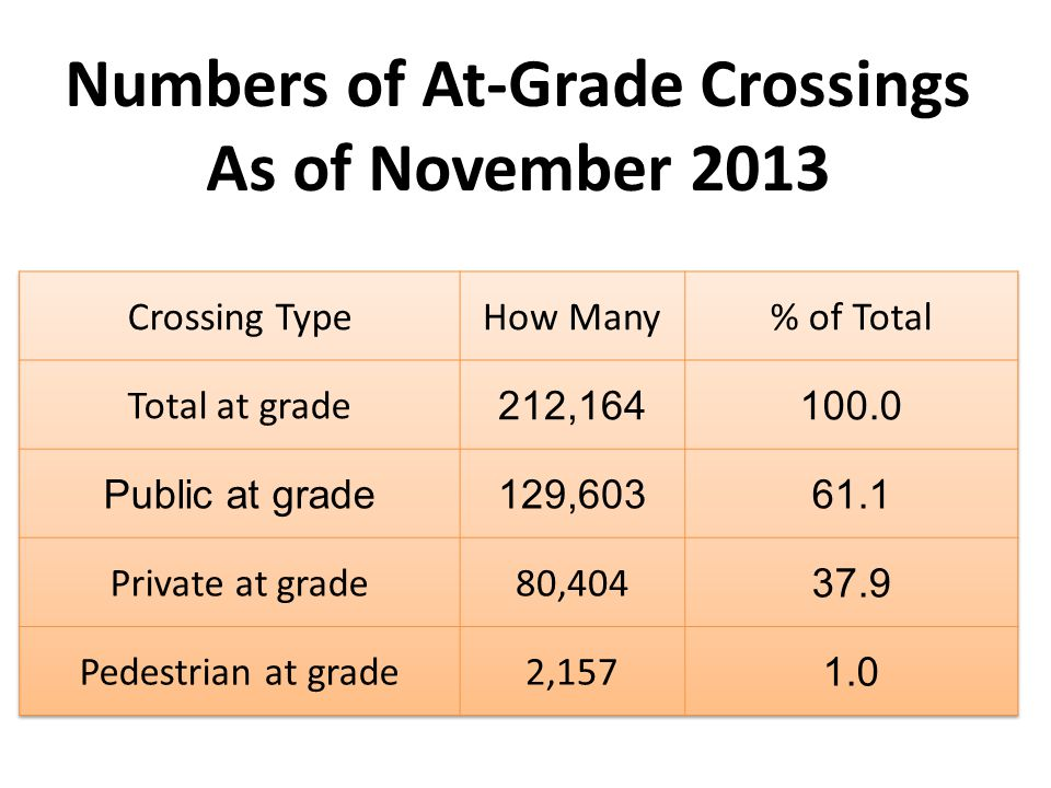 Numbers of At-Grade Crossings As of November 2013