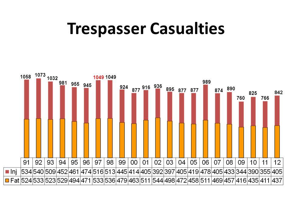 Trespasser Casualties 1058 1073 1032 981 955 945 1049 924 877 916 936 895 877 989 874 890 760 825 766