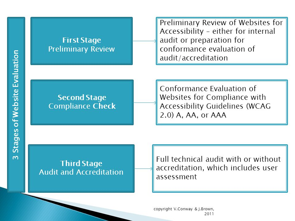 First Stage Preliminary Review Preliminary Review of Websites for Accessibility – either for internal audit or preparation for conformance evaluation of audit/accreditation 3 Stages of Website Evaluation Second Stage Compliance Check Conformance Evaluation of Websites for Compliance with Accessibility Guidelines (WCAG 2.0) A, AA, or AAA Third Stage Audit and Accreditation Full technical audit with or without accreditation, which includes user assessment copyright V.Conway & J.Brown, 2011