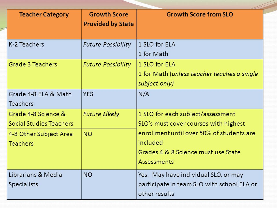 Teacher Category Growth Score Provided by State Growth Score from SLO K-2 TeachersFuture Possibility 1 SLO for ELA 1 for Math Grade 3 TeachersFuture P