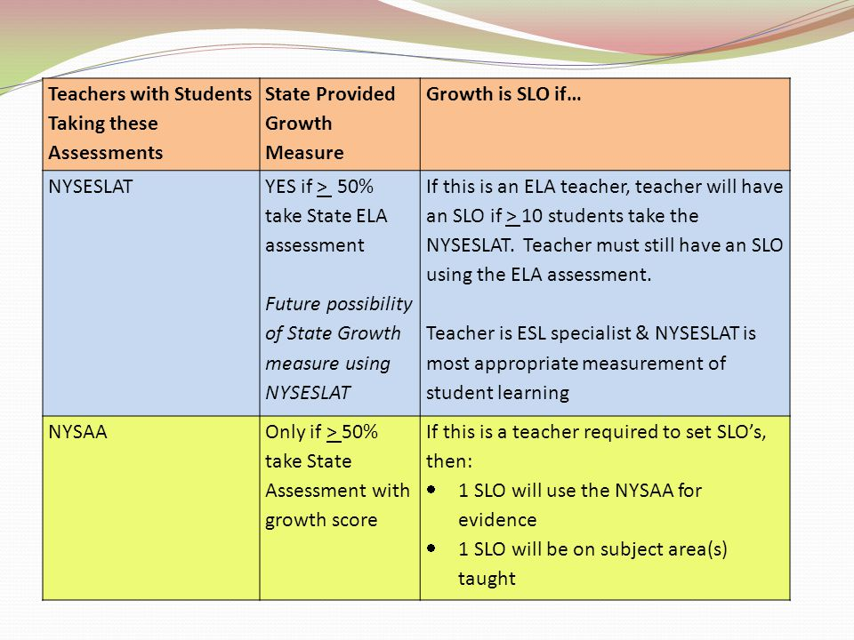 Teachers with Students Taking these Assessments State Provided Growth Measure Growth is SLO if… NYSESLAT YES if > 50% take State ELA assessment Future