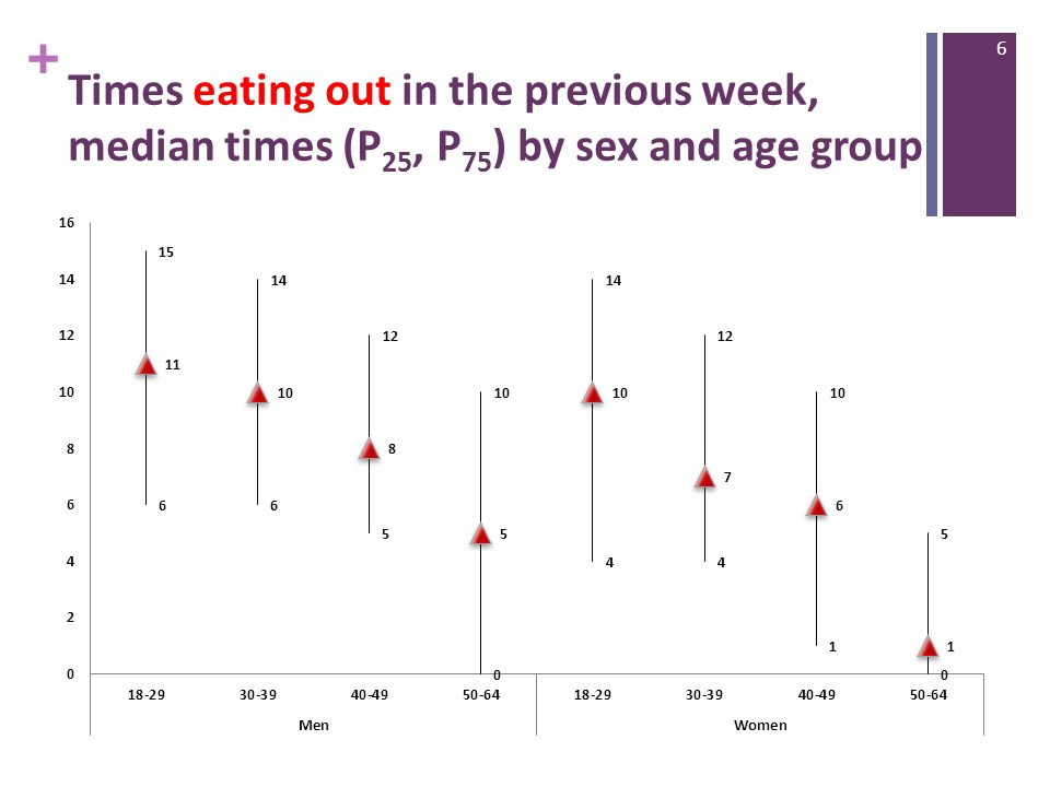 + Times eating out in the previous week, median times (P 25, P 75 ) by sex and age group 6