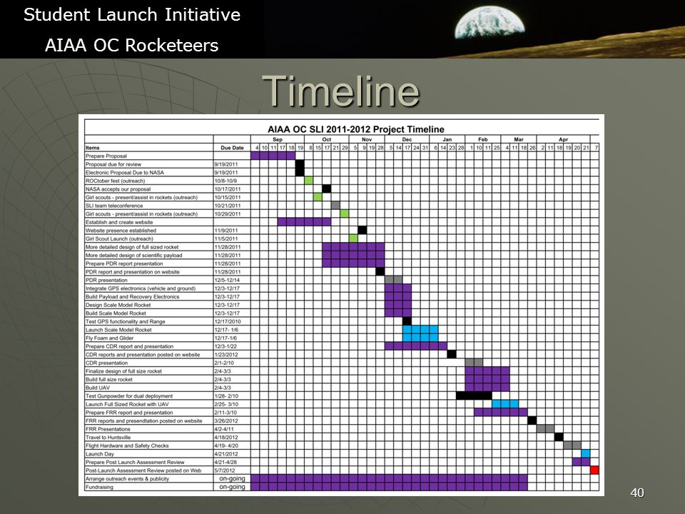 Timeline 40 Student Launch Initiative AIAA OC Rocketeers