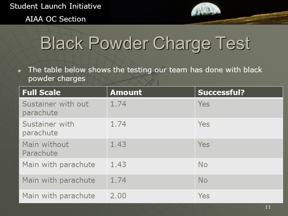 Black Powder Charge Test   The table below shows the testing our team has done with black powder charges 11 Student Launch Initiative AIAA OC Section Full ScaleAmountSuccessful.