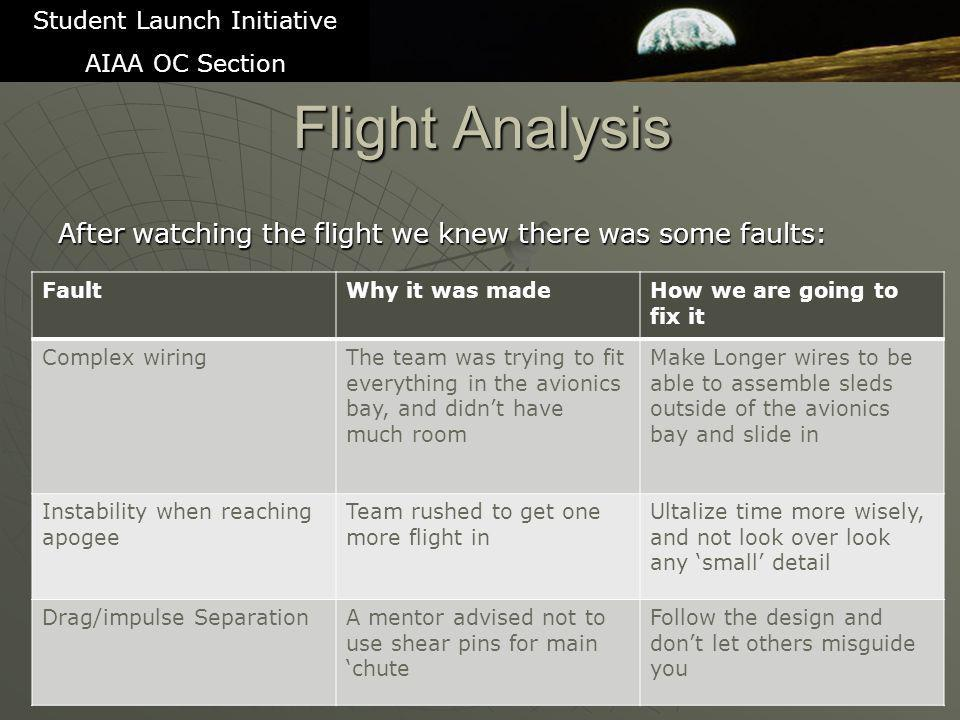 Flight Analysis After watching the flight we knew there was some faults: 15 Student Launch Initiative AIAA OC Section FaultWhy it was madeHow we are going to fix it Complex wiringThe team was trying to fit everything in the avionics bay, and didn't have much room Make Longer wires to be able to assemble sleds outside of the avionics bay and slide in Instability when reaching apogee Team rushed to get one more flight in Ultalize time more wisely, and not look over look any 'small' detail Drag/impulse SeparationA mentor advised not to use shear pins for main 'chute Follow the design and don't let others misguide you