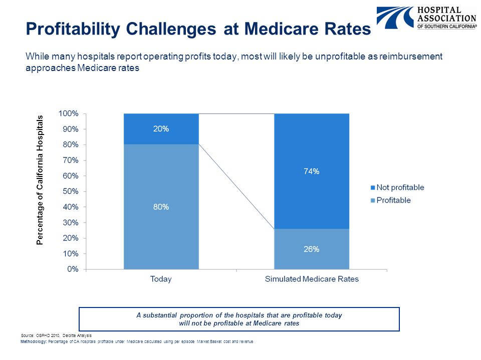Profitability Challenges at Medicare Rates While many hospitals report operating profits today, most will likely be unprofitable as reimbursement approaches Medicare rates Percentage of California Hospitals Source: OSPHD 2010, Deloitte Analysis Methodology: Percentage of CA hospitals profitable under Medicare calculated using per episode Market Basket cost and revenue A substantial proportion of the hospitals that are profitable today will not be profitable at Medicare rates