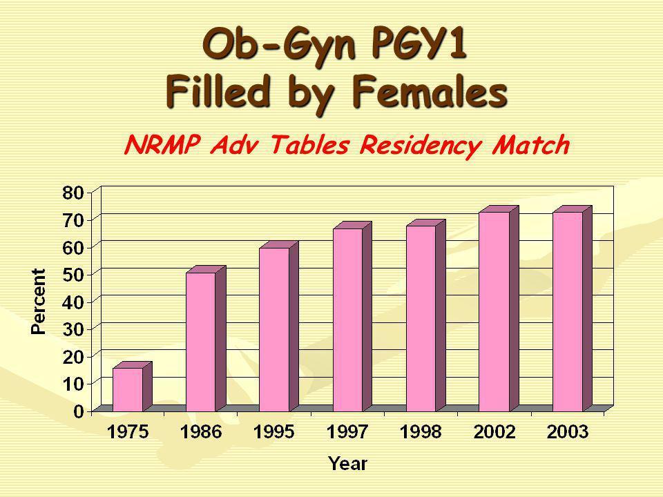 2003 IMG in Ob-Gyn PGY 1 n = 198