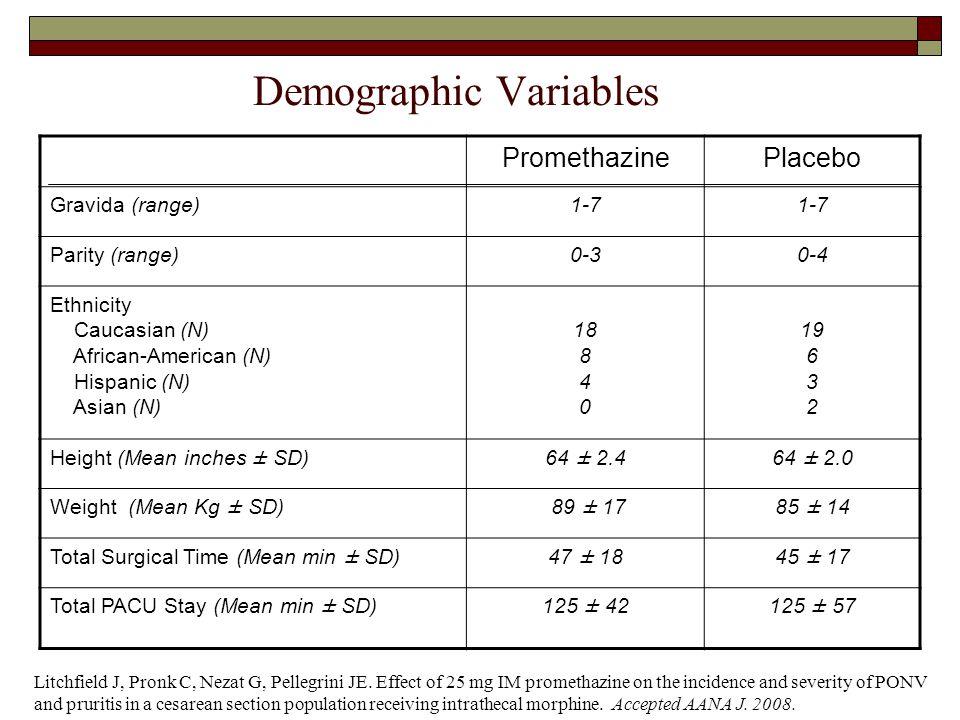Demographic Variables PromethazinePlacebo Gravida (range)1-7 Parity (range)0-30-4 Ethnicity Caucasian (N) African-American (N) Hispanic (N) Asian (N)