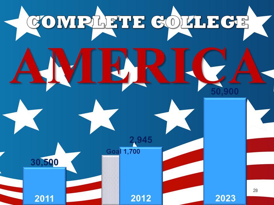 28 30,500 Goal 1,700 50,900 2011 2012 2023 2,945