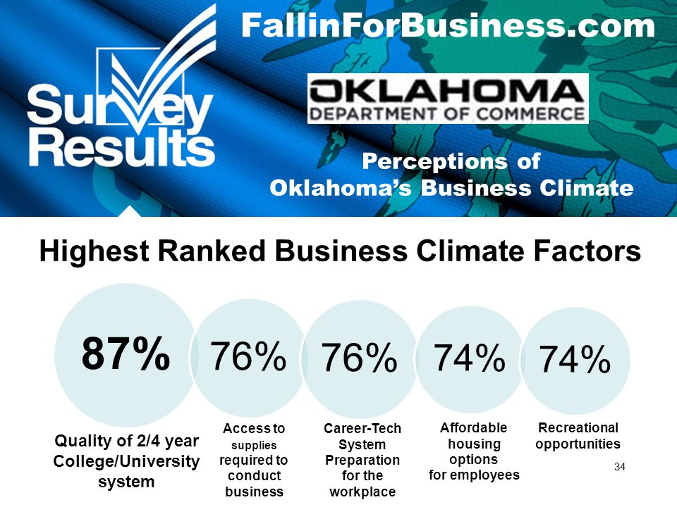 34 FallinForBusiness.com Highest Ranked Business Climate Factors Quality of 2/4 year College/University system Access to supplies required to conduct