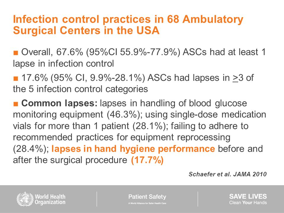 Infection control practices in 68 Ambulatory Surgical Centers in the USA ■ Overall, 67.6% (95%CI 55.9%-77.9%) ASCs had at least 1 lapse in infection c