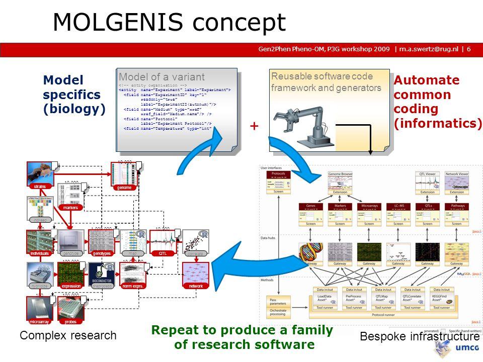 | m.a.swertz@rug.nl Gen2Phen Pheno-OM, P3G workshop 2009 2009 2009 | Locus Specific database QTL/GWA database NextGen sequencing Proteo/Metabolomics Animal Observations Growing family, sharing the work 7