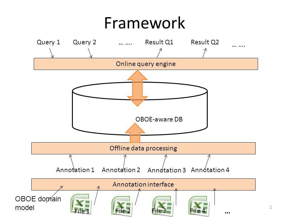 Framework Annotation 1Annotation 2 Annotation 3 Annotation 4 File 1 File 2File 3File 4 Offline data processing Result Q1Result Q2 … ….