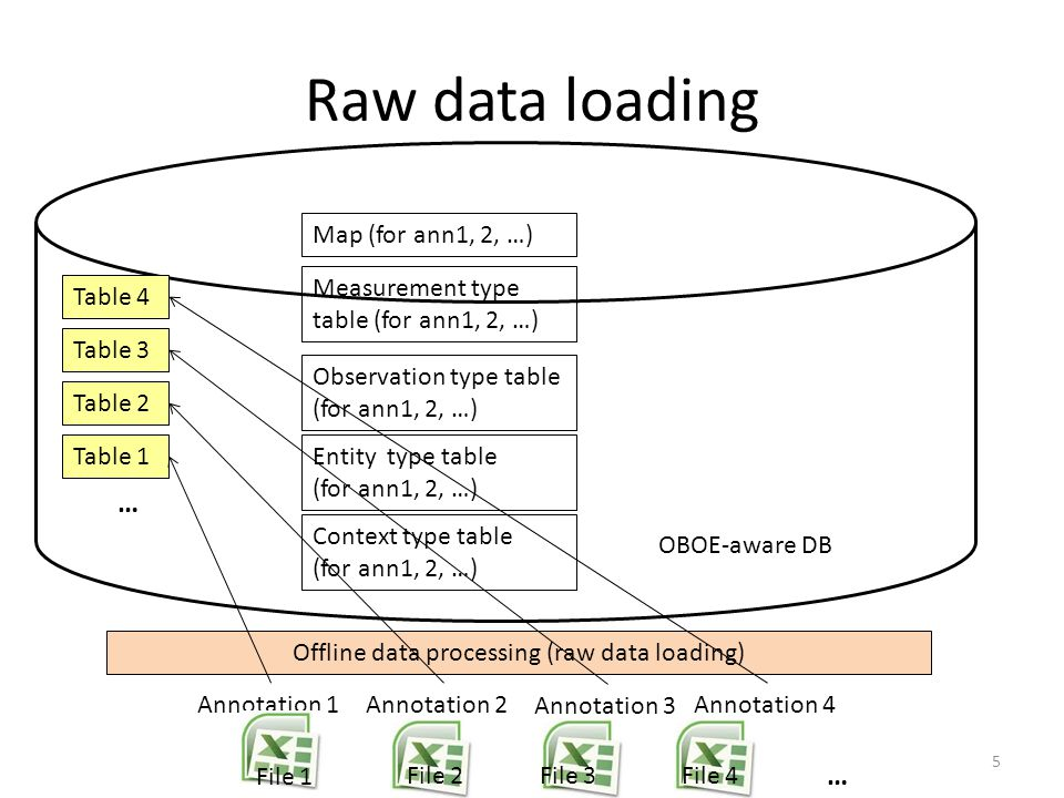 Offline data processing (raw data loading) Observation type table (for ann1, 2, …) Entity type table (for ann1, 2, …) Context type table (for ann1, 2,