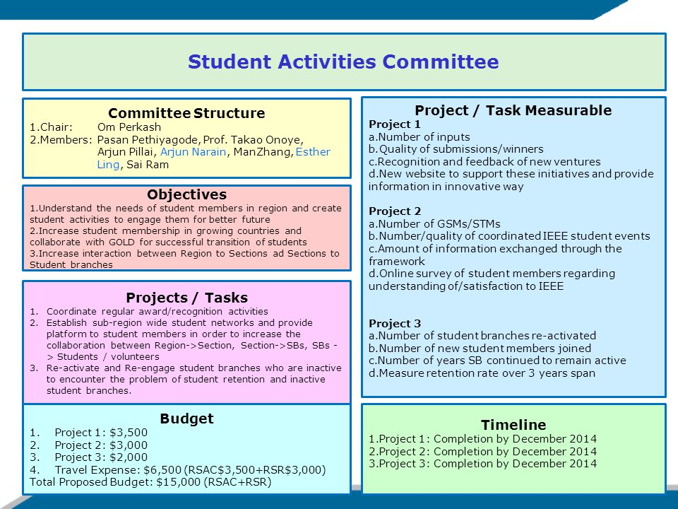 Student Activities Committee Objectives 1.Understand the needs of student members in region and create student activities to engage them for better future 2.Increase student membership in growing countries and collaborate with GOLD for successful transition of students 3.Increase interaction between Region to Sections ad Sections to Student branches Projects / Tasks 1.Coordinate regular award/recognition activities 2.Establish sub-region wide student networks and provide platform to student members in order to increase the collaboration between Region->Section, Section->SBs, SBs - > Students / volunteers 3.Re-activate and Re-engage student branches who are inactive to encounter the problem of student retention and inactive student branches.