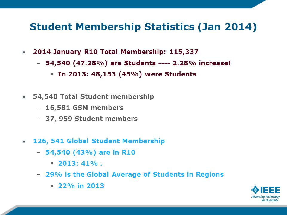 Student Branches Statistics (Dec 2013) 2,516 Global Student Branches –1059 (42%) Student Branches belongs to R10  In 2013: 949 Student Branches (40%) belongs to R10 –400+ Student Branches have <10 members –200+ Student Branches have 0 members We need help.