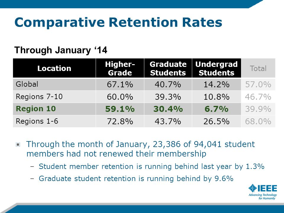 Comparative Retention Rates Through the month of January, 23,386 of 94,041 student members had not renewed their membership –Student member retention is running behind last year by 1.3% –Graduate student retention is running behind by 9.6% Location Higher- Grade Graduate Students Undergrad Students Total Global 67.1%40.7%14.2%57.0% Regions 7-10 60.0%39.3%10.8%46.7% Region 10 59.1%30.4%6.7%39.9% Regions 1-6 72.8%43.7%26.5%68.0% Through January '14 …
