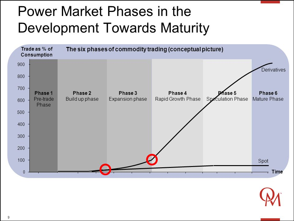 9 Power Market Phases in the Development Towards Maturity Trade as % of Consumption Phase 5 Speculation Phase Phase 4 Rapid Growth Phase Phase 3 Expansion phase Phase 2 Build up phase Phase 1 Pre-trade Phase 0 100 200 300 400 500 Time 600 700 800 900 The six phases of commodity trading (conceptual picture) Phase 6 Mature Phase Spot Derivatives