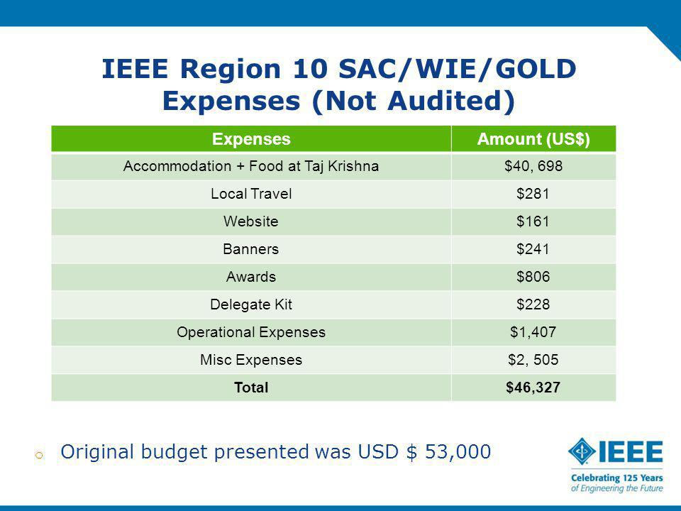 IEEE Region 10 SAC/WIE/GOLD Expenses (Not Audited) ExpensesAmount (US$) Accommodation + Food at Taj Krishna$40, 698 Local Travel$281 Website$161 Banners$241 Awards$806 Delegate Kit$228 Operational Expenses$1,407 Misc Expenses$2, 505 Total$46,327 o Original budget presented was USD $ 53,000