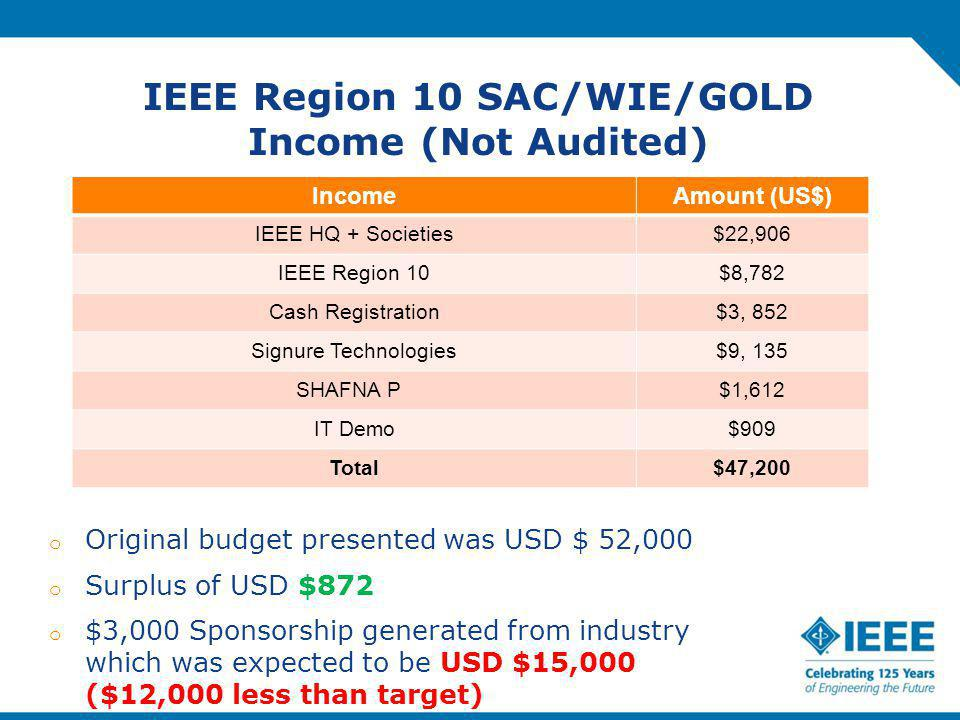 IEEE Region 10 SAC/WIE/GOLD Income (Not Audited) IncomeAmount (US$) IEEE HQ + Societies$22,906 IEEE Region 10$8,782 Cash Registration$3, 852 Signure Technologies$9, 135 SHAFNA P $1,612 IT Demo$909 Total$47,200 o Original budget presented was USD $ 52,000 o Surplus of USD $872 o $3,000 Sponsorship generated from industry which was expected to be USD $15,000 ($12,000 less than target)