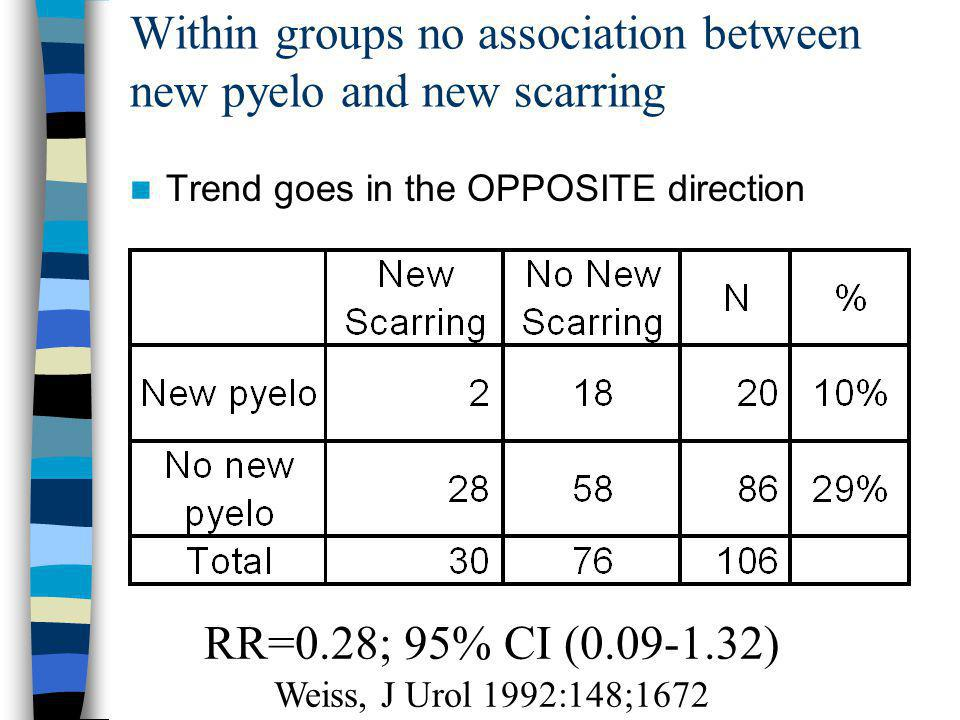 Within groups no association between new pyelo and new scarring Trend goes in the OPPOSITE direction RR=0.28; 95% CI (0.09-1.32) Weiss, J Urol 1992:148;1672