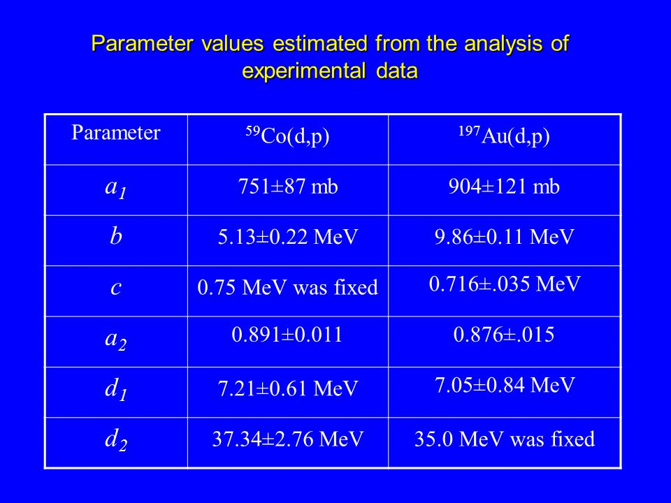 Parameter values estimated from the analysis of experimental data Parameter 59 Co(d,p) 197 Au(d,p) a1a1 751±87 mb904±121 mb b 5.13±0.22 MeV9.86±0.11 MeV c 0.75 MeV was fixed 0.716±.035 MeV a2a2 0.891±0.0110.876±.015 d1d1 7.21±0.61 MeV 7.05±0.84 MeV d2d2 37.34±2.76 MeV35.0 MeV was fixed