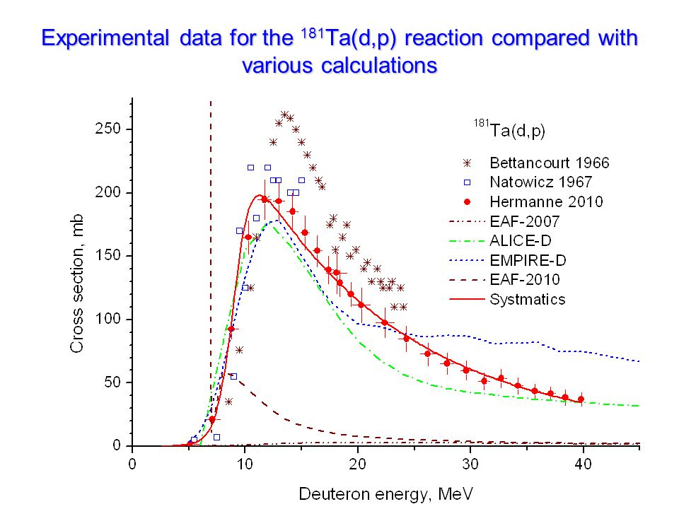 Experimental data for the 181 Ta(d,p) reaction compared with various calculations