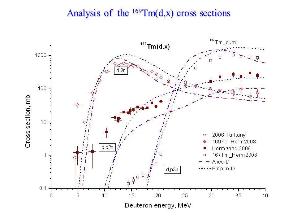 Analysis of the 169 Tm(d,x) cross sections
