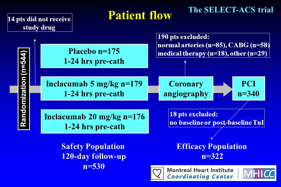 Patient flow The SELECT-ACS trial Placebo n=175 1-24 hrs pre-cath Inclacumab 5 mg/kg n=179 1-24 hrs pre-cath Inclacumab 20 mg/kg n=176 1-24 hrs pre-ca