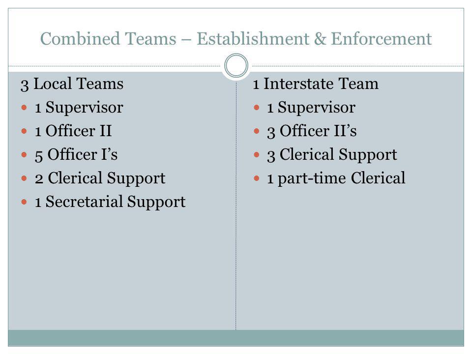 Combined Teams – Establishment & Enforcement 3 Local Teams 1 Supervisor 1 Officer II 5 Officer I's 2 Clerical Support 1 Secretarial Support 1 Intersta