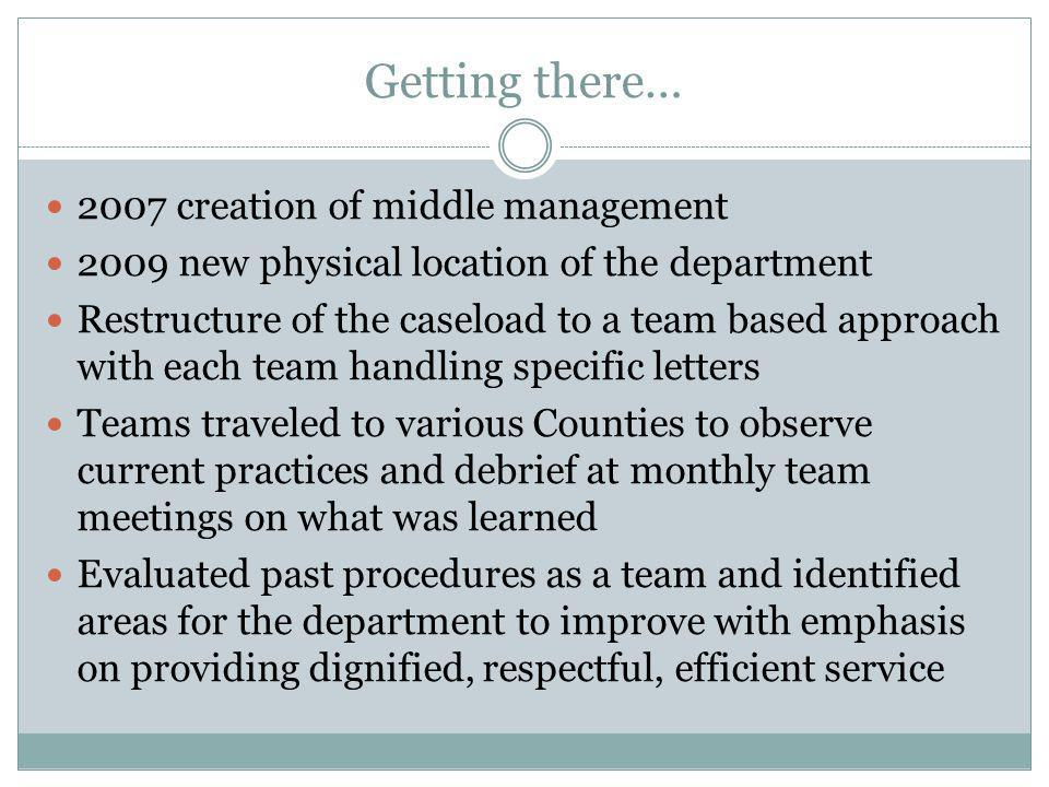 Getting there… 2007 creation of middle management 2009 new physical location of the department Restructure of the caseload to a team based approach wi
