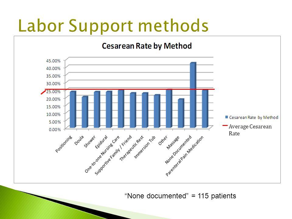 Average Cesarean Rate None documented = 115 patients