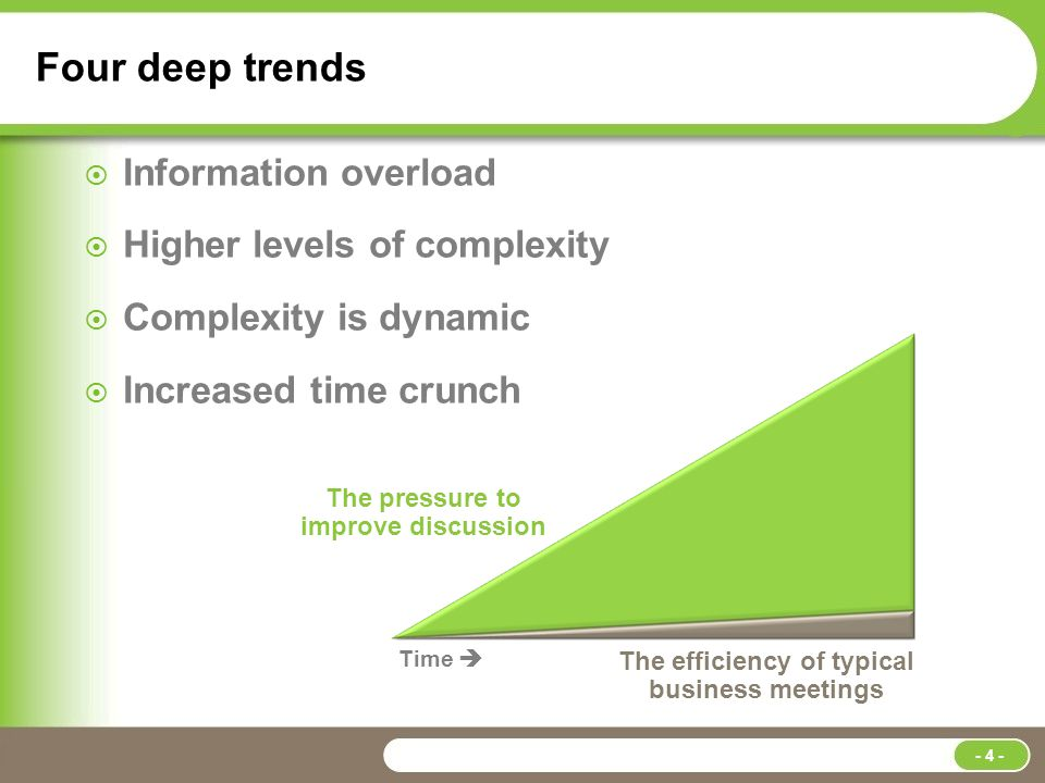 Four deep trends  Information overload  Higher levels of complexity  Complexity is dynamic  Increased time crunch Time  The pressure to improve discussion The efficiency of typical business meetings - 4 -