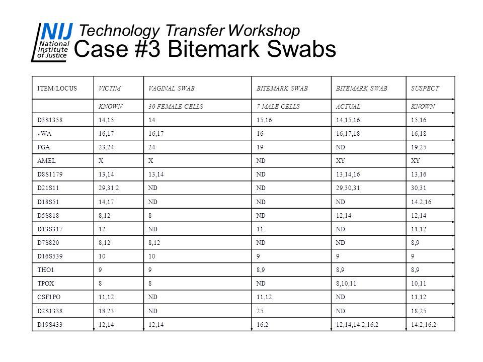 Technology Transfer Workshop Case #3 Bitemark Swabs ITEM/LOCUSVICTIMVAGINAL SWABBITEMARK SWAB SUSPECT KNOWN30 FEMALE CELLS7 MALE CELLSACTUALKNOWN D3S135814,151415,1614,15,1615,16 vWA16,17 1616,17,1816,18 FGA23,242419ND19,25 AMELXXNDXY D8S117913,14 ND13,14,1613,16 D21S1129,31.2ND 29,30,3130,31 D18S5114,17ND 14.2,16 D5S8188,128ND12,14 D13S31712ND11ND11,12 D7S8208,12 ND 8,9 D16S53910 999 THO1998,9 TPOX88ND8,10,1110,11 CSF1PO11,12ND11,12ND11,12 D2S133818,23ND25ND18,25 D19S43312,14 16.212,14,14.2,16.214.2,16.2